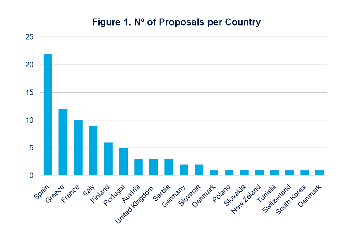Figure 1 proposals per country