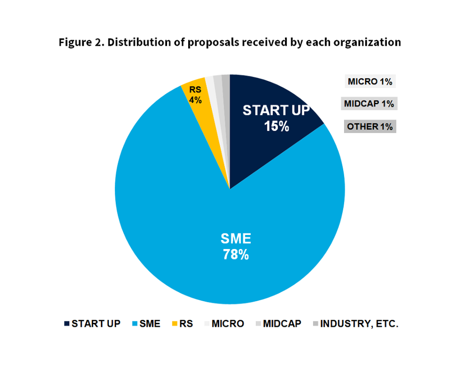 Figure 2 distribution of proposals received